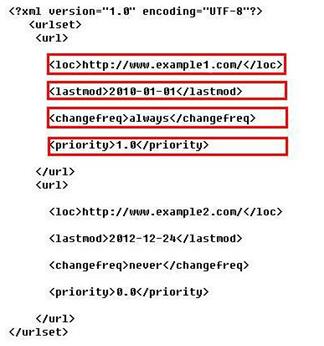 百度sitemap权限 百度sitemap权限全面开发 百度sitemap