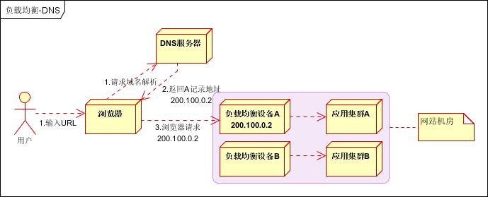 大型网站架构 网站架构优化 网站优化 网站架构