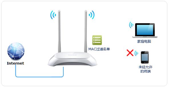 TP-LINK云路由器防止被蹭无线网设置方法