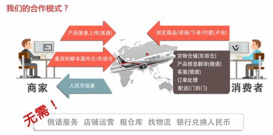 顺丰做出口电商平台了:跟速卖通厮杀有妙招