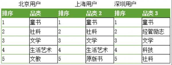 京东图书借11.11快速扩大市场 单日销售额创历史新高