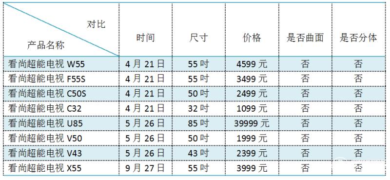 2016互联网电视厂商盘点之看尚篇