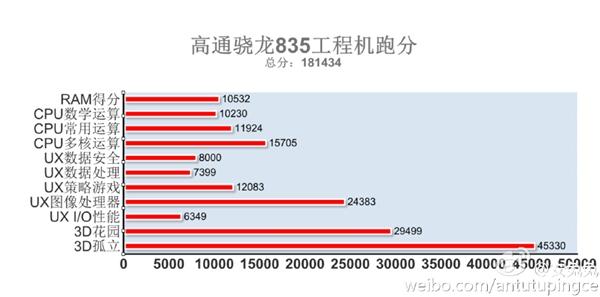 骁龙835安兔兔跑分曝光:秒iPhone 7