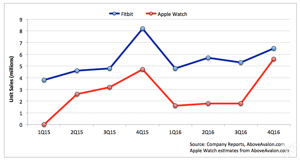 Apple Watch的成功其实早已经出乎你的意料
