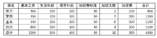 WPS文字中的表格计算功能的初次使用