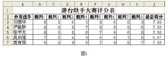 WPS技巧:TRIMMEAN函数计算选手得分