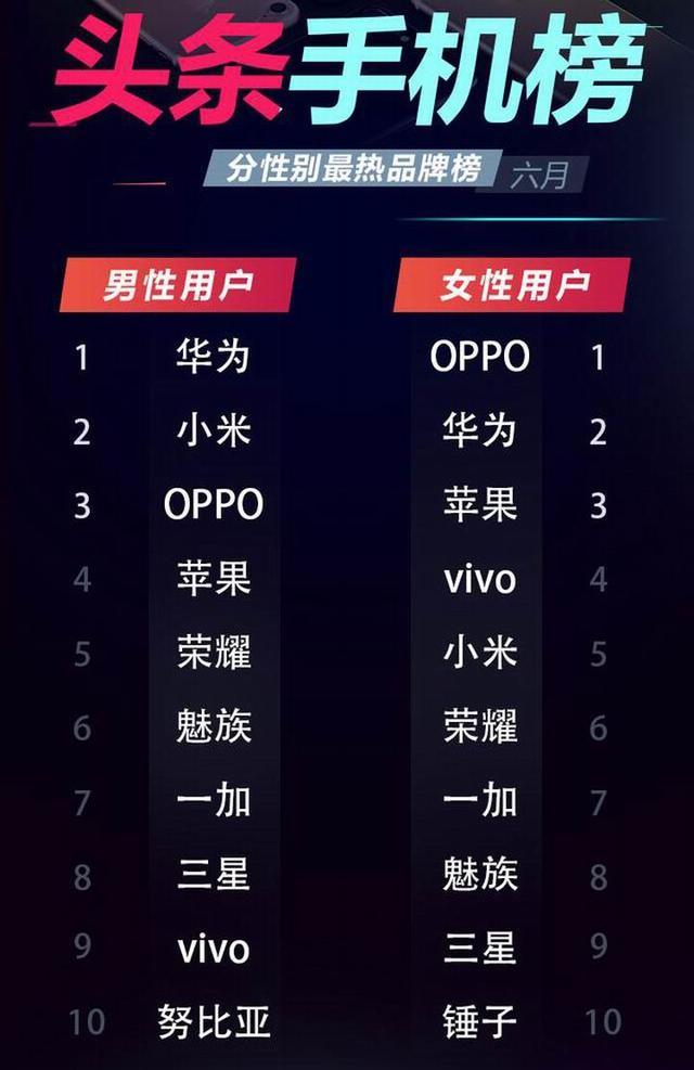 六月头条手机排行榜 OPPO R11手机排名第一