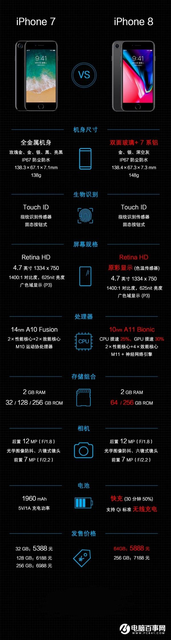 对比iPhone7,一图看懂iPhone8升级了哪些?