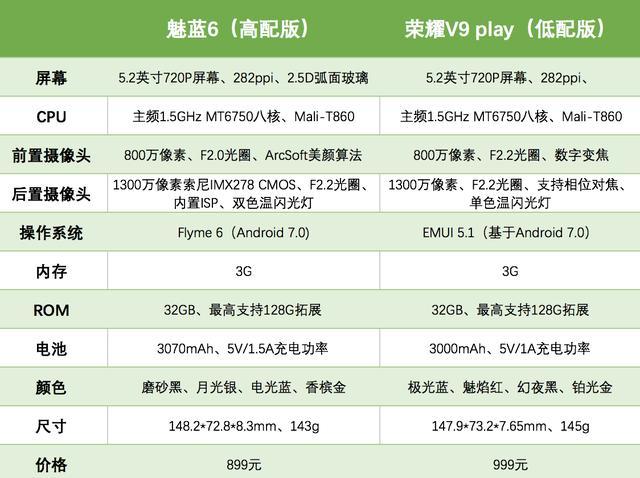 魅蓝6和荣耀V9 play买哪个好?魅蓝6对比荣耀V9 Play评测