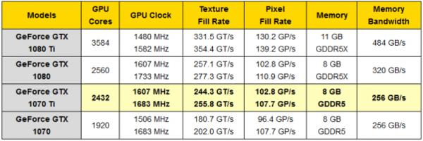 GTX1070Ti显卡性能堪比GTX1080,比Vega 56更贵
