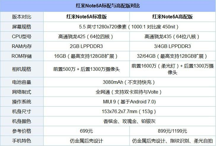 红米5A和Note5A哪个好?红米5A和红米Note5A区别对比