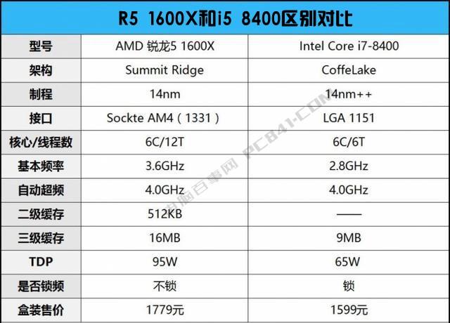 R5 1600X和i5 8400哪个好?DIY装机游戏实测对比