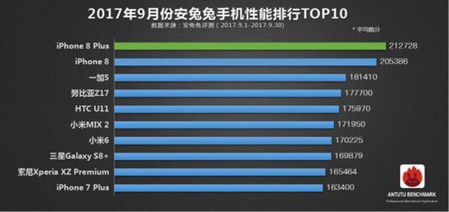安兔兔发布手机性能排行榜:华为竟未上榜