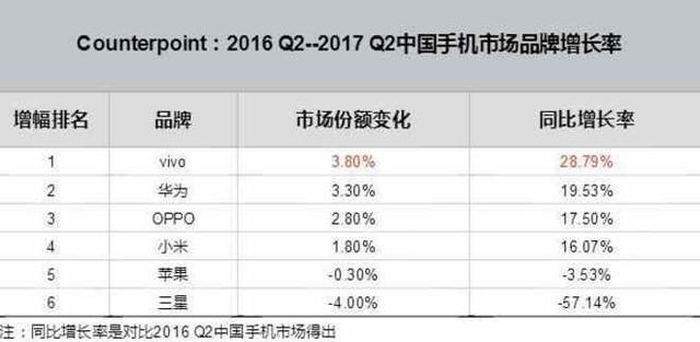 市场份额跌至2.2% 三星手机中国复兴梦破碎