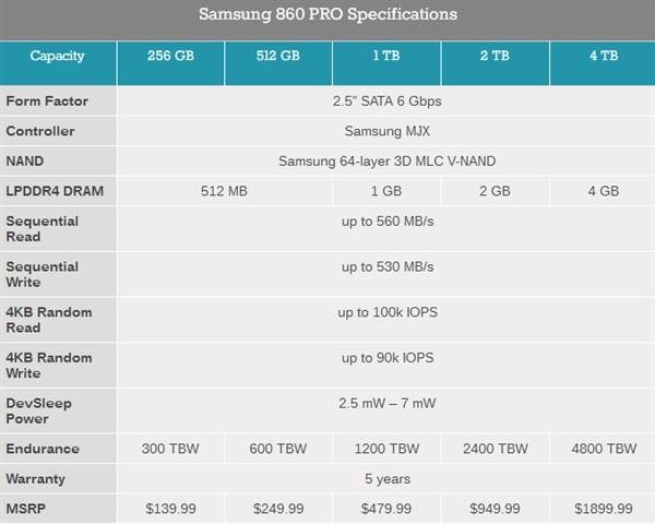 三星860 PRO与EOV固态硬盘发布 SSD容量寿命猛增