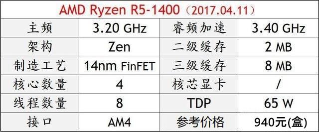 DIY装机高性价比CPU推荐 秒懂2018电脑CPU哪个好