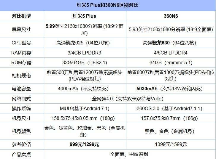 红米5 Plus和360 N6哪个性价比高?买谁好?对比之后令人意外