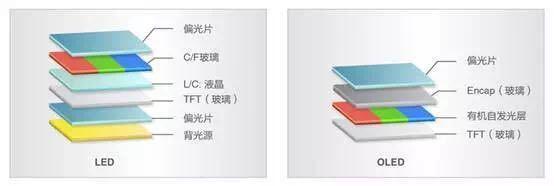 OLED和LED哪个好 OLED和LED区别对比