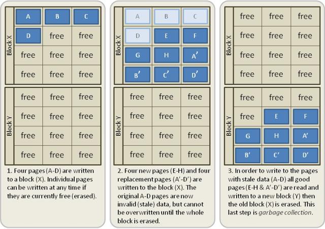 SSD固态硬盘寿命怎么计算?