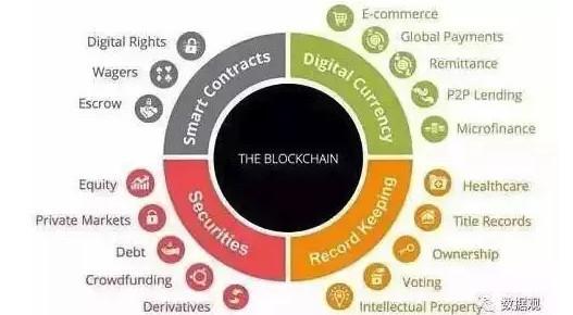 区块链就是比特币吗?关于区块链技术的12个误区