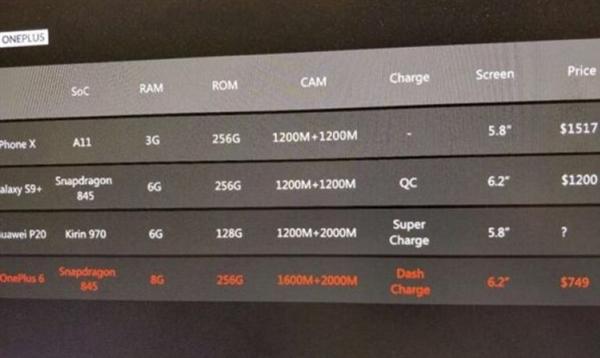 骁龙845+8G内存!一加6曝光:6.28寸异形全面屏