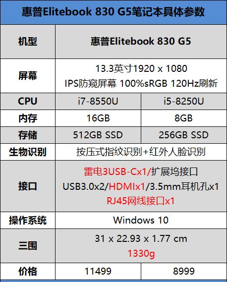 惠普EliteBook 830 G5怎么样 惠普EliteBook 830 G5评测