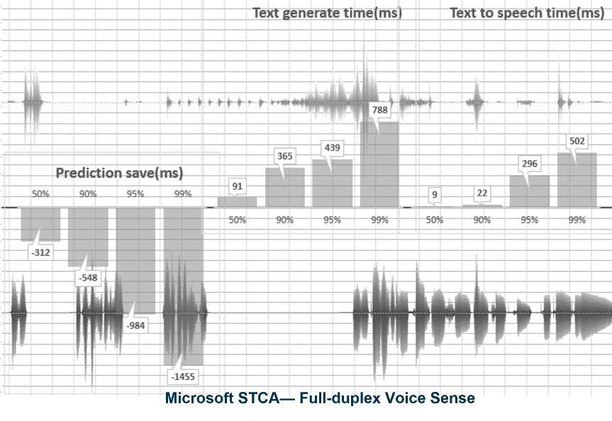 微软正式推出新一代全双工语音交互技术