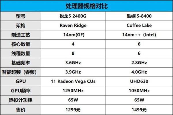 性价比碾压i5-8400 AMD锐龙5 2400G超频测试