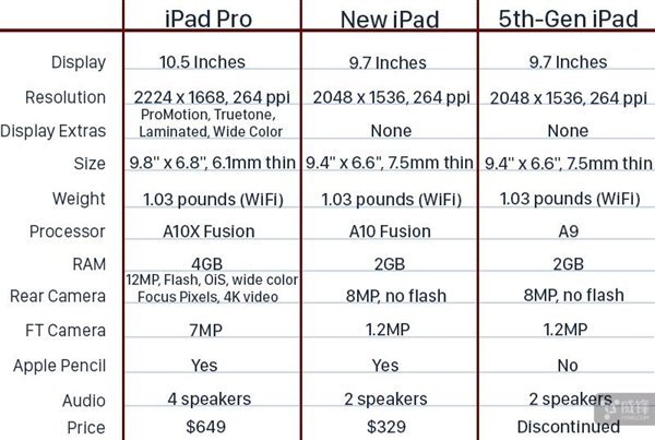新iPad和10.5英寸iPad Pro该选谁?看完明白了