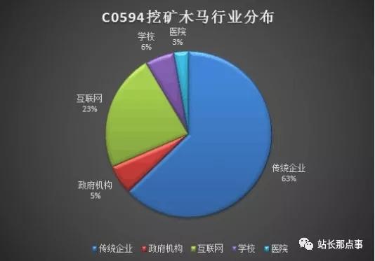 黑客组织C0594挖矿木马攻击 数千个网站已被攻陷!