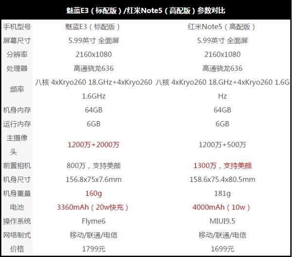 两家争锋!红米Note 5/魅蓝E3充电续航对比
