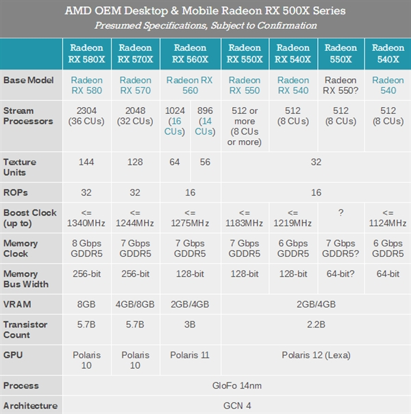 AMD RX 500X系列正式登场:RX 500改个名 OEM专用