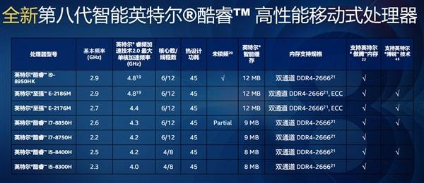 Intel低调发布酷睿B系列 含i7-8700B、i5-8500B/8400B三款