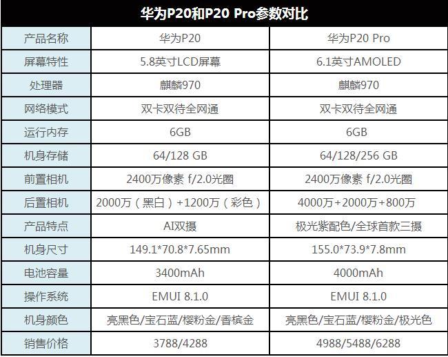 华为P20 Pro值得入手吗?详细的华为P20 Pro评测