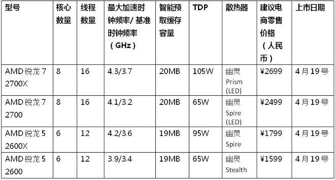 AMD第二代锐龙处理器4月19日上市 X470主板同步登场