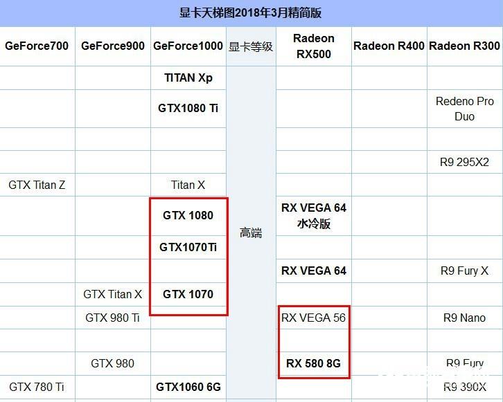 R7 2700X配什么显卡好?适合R7-2700X搭配的显卡推荐