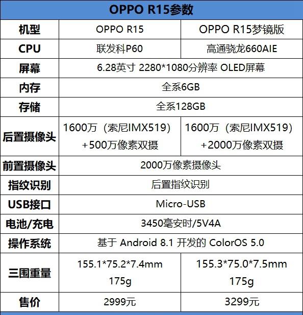 OPPO R15梦镜版值得买吗?OPPO R15梦镜版评测