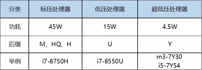 笔记本CPU低压和标压哪个好?笔记本电脑低压和标压的区别