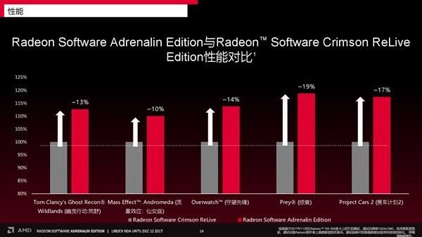AMD八代APU鸡血大补来了 升级后性能暴击GT1030