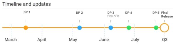 Android P DP3发布:SDK/API敲定、应用适配开始