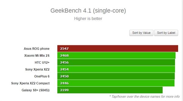"""2.96GHz""""鸡血版""""骁龙845:华硕ROG游戏手机性能彪悍"""