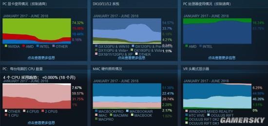 Steam硬件调查:GTX 1060显卡占有率最高 AMD处理器占有份额下降