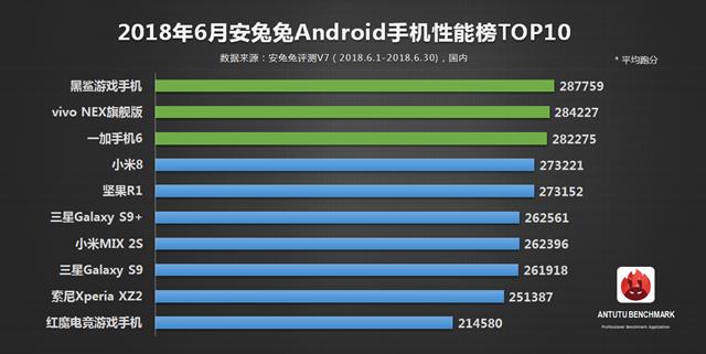 最新安卓手机安兔兔性能排行榜 2018年6月Android手机性能榜单