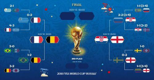 2018世界杯4强球队名单 2018世界杯半决赛赛程表时间