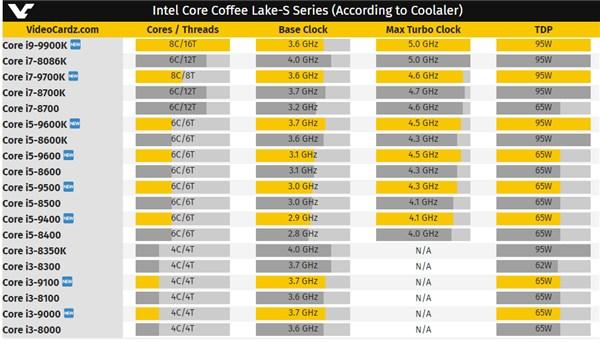 酷睿i9-9900K/i7-9700K/i5-9600K参数曝光:最高5GHz
