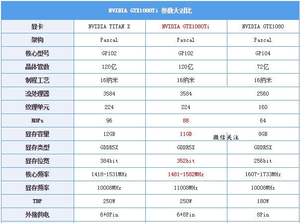 GTX1080Ti配多少W电源合适  GTX1080Ti显卡配多大功率电源?