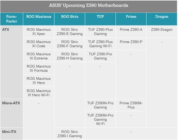 华硕意外公布Z390主板阵容 为新酷睿CPU铺路?