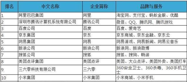 2018中国互联网公司排名100强公布 谁是BAT的最强对手?