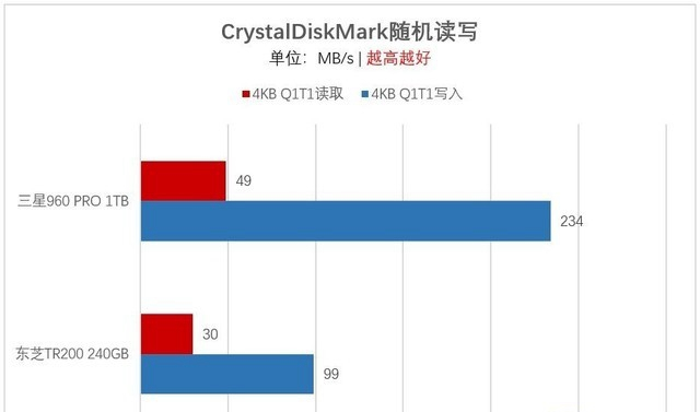 M.2一定比SATA快?浅谈选购SSD容易走进的误区