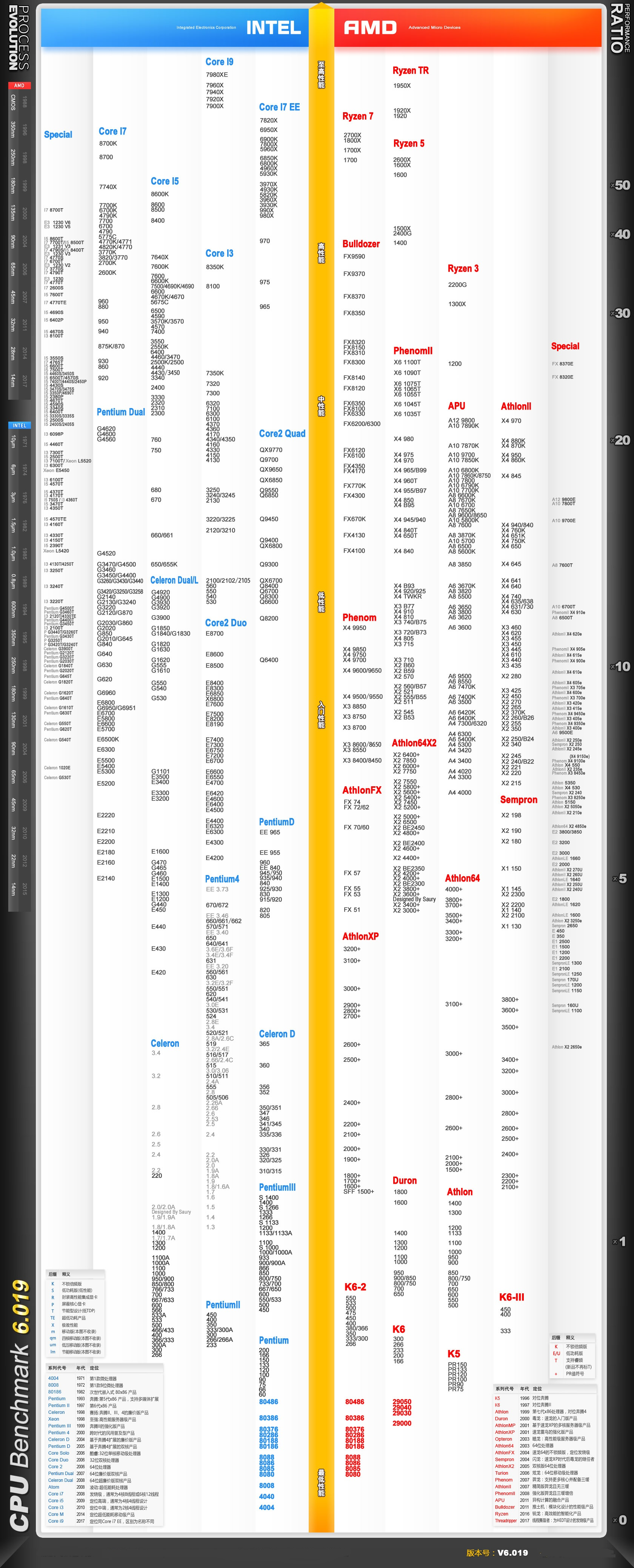 CPU天梯图2018年8月最新版 八月<a href=/tags-台式电脑-0.html target=_blank class=infotextkey>台式电脑</a>CPU性能排行